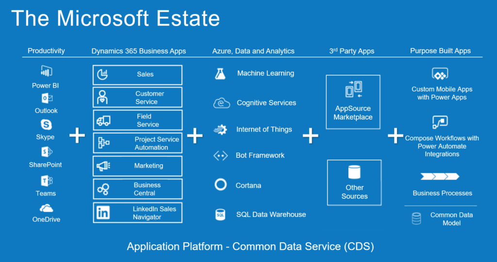 Microsoft Estate of solutions and services